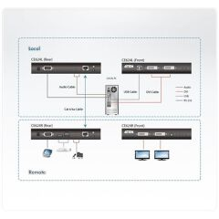 Estensore KVM USB DVI Dual View HDBaseT™ 2.0 (1920 x 1200 a 100 m o 150 m)