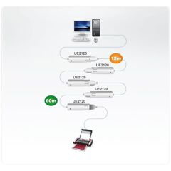 Cavo estensore USB 2.0 da 12 m (Collegamento a margherita fino a 60 m)