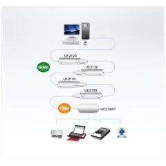 Cavo estensore USB 2.0 da 12 m a 4 porte (Collegamento a margherita fino a 60 m)