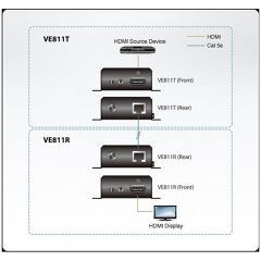 Estensore HDBaseT HDMI