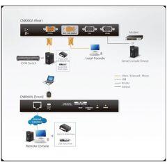 1 accesso condivisione locale/remoto Switch KVM over IP VGA a porta singola (1920 x 1200)